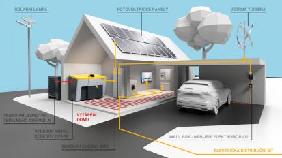 Komunitní - energetika - detail - RD